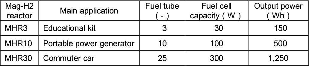 Figure 7 from Production of hydrogen storage material MgH2 and its