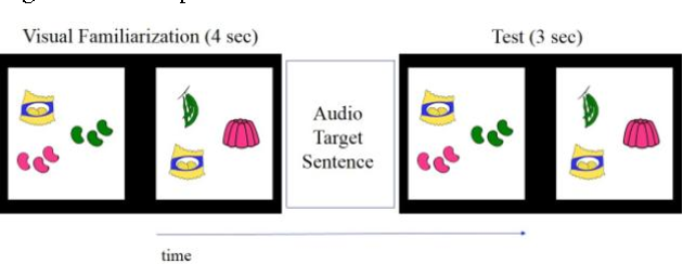 Figure 1: Sample trial 'jelly beans and chips' vs. 'jelly, beans, and chips' in the eye-tracking study.