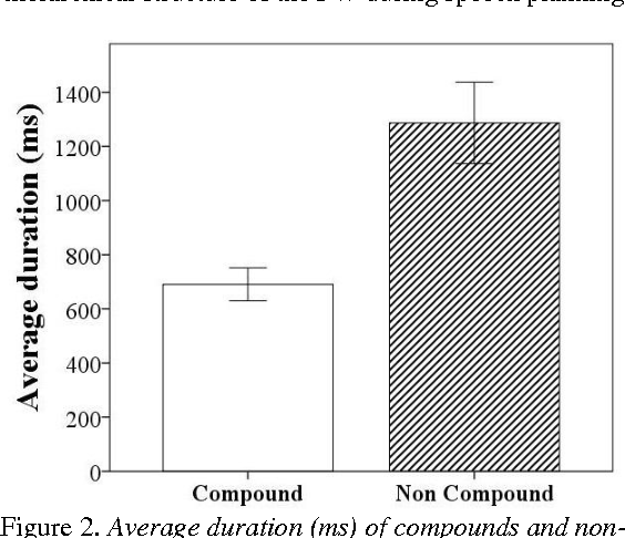 Figure 2. Average duration (ms) of compounds and noncompounds including pause (+/-2 standard error).