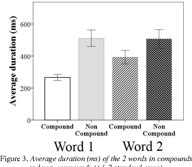 Figure 3. Average duration (ms) of the 2 words in compounds and non-compounds (+/- 2 standard error).