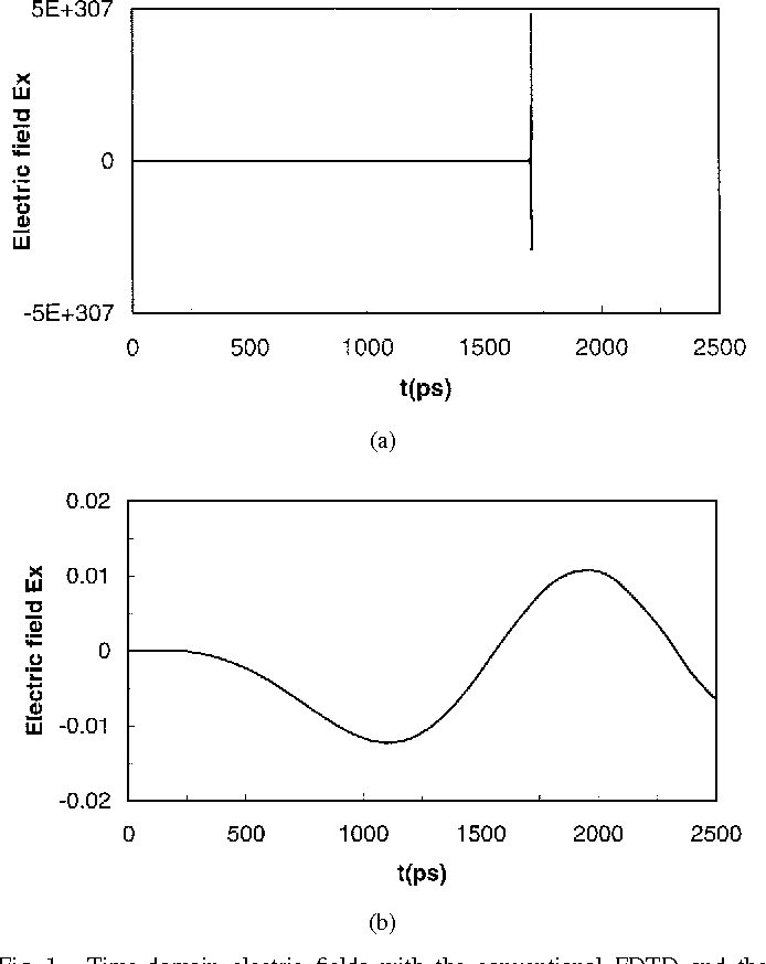 Figure 1 from A finite-difference time-domain method without the