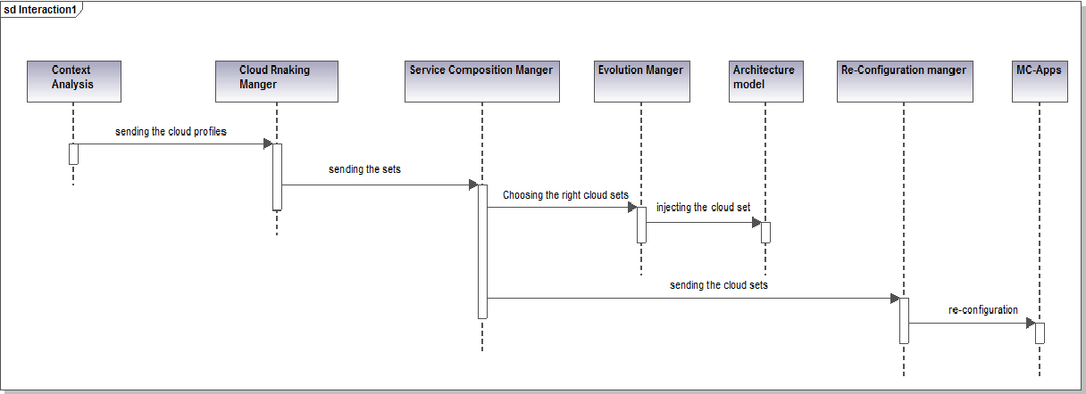 Figure 2 from towards a mobile cloud context aware middleware figure 2 sequence diagram showing the interaction between smart cloud gates components ccuart Gallery
