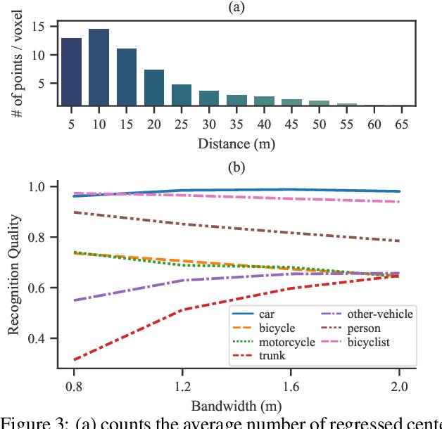 Figure 4 for LiDAR-based Panoptic Segmentation via Dynamic Shifting Network