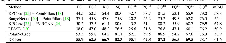 Figure 3 for LiDAR-based Panoptic Segmentation via Dynamic Shifting Network
