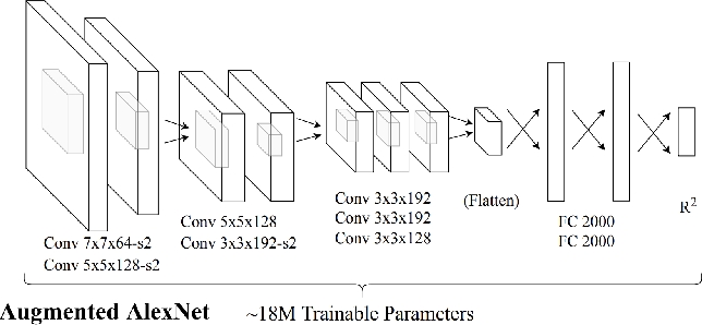 Figure 3 for Robot Bed-Making: Deep Transfer Learning Using Depth Sensing of Deformable Fabric