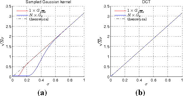Figure 1 for An analysis of the factors affecting keypoint stability in scale-space