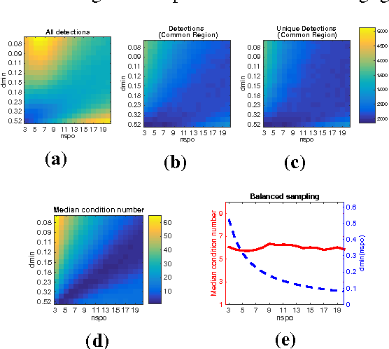 Figure 3 for An analysis of the factors affecting keypoint stability in scale-space