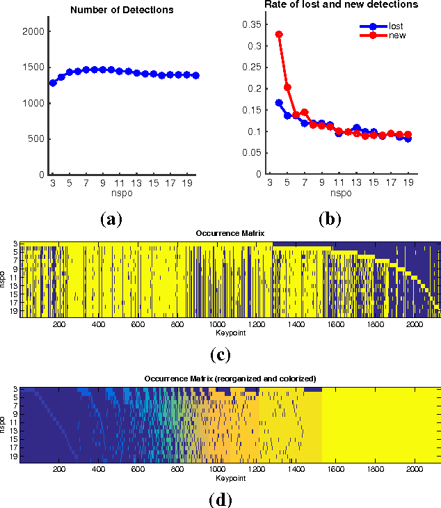 Figure 4 for An analysis of the factors affecting keypoint stability in scale-space