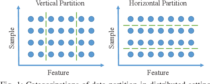 Figure 1 for A Communication-Efficient Distributed Algorithm for Kernel Principal Component Analysis