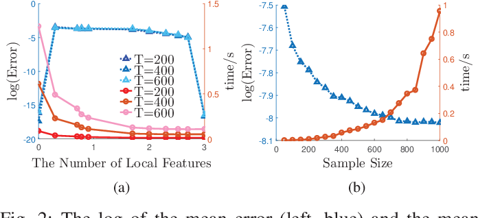 Figure 2 for A Communication-Efficient Distributed Algorithm for Kernel Principal Component Analysis