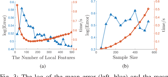 Figure 3 for A Communication-Efficient Distributed Algorithm for Kernel Principal Component Analysis