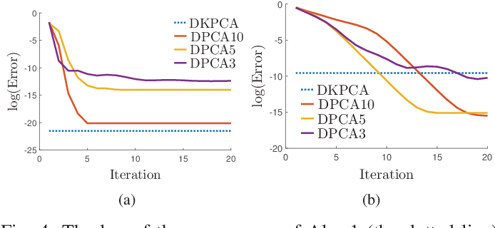 Figure 4 for A Communication-Efficient Distributed Algorithm for Kernel Principal Component Analysis