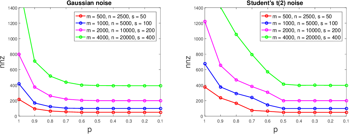 Figure 2 for The Constrained $L_p$-$L_q$ Basis Pursuit Denoising Problem