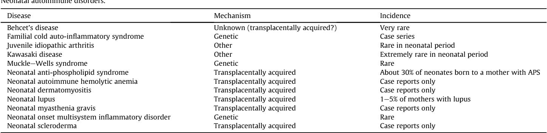 Neonatal autoimmune diseases: a critical review  - Semantic Scholar