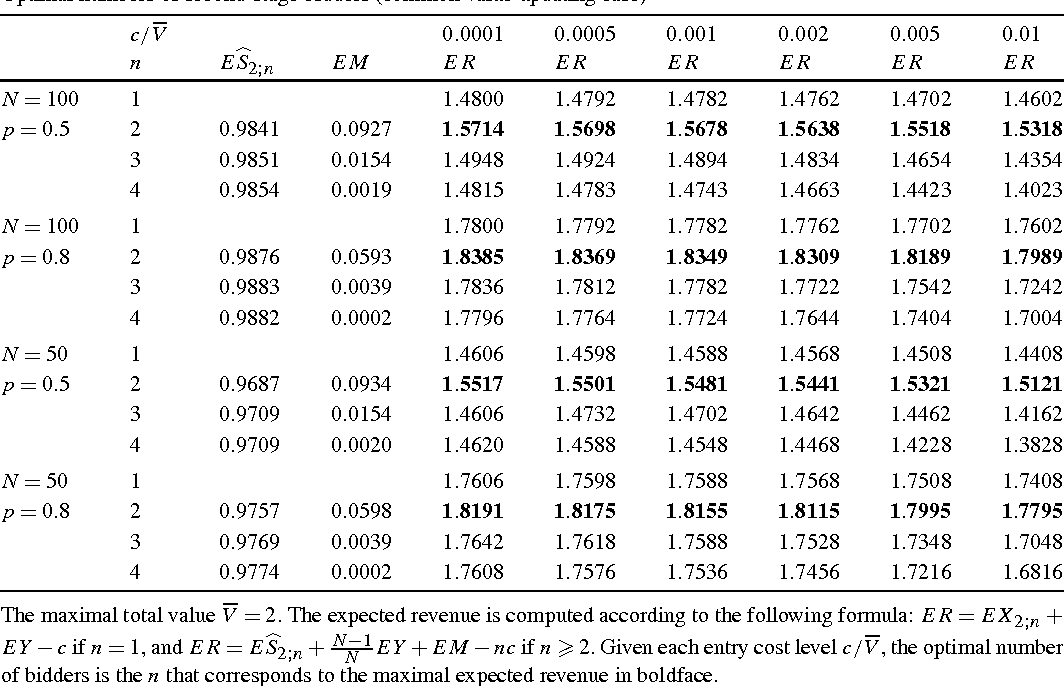 Indicative Bidding And A Theory Of Two Stage Auctions