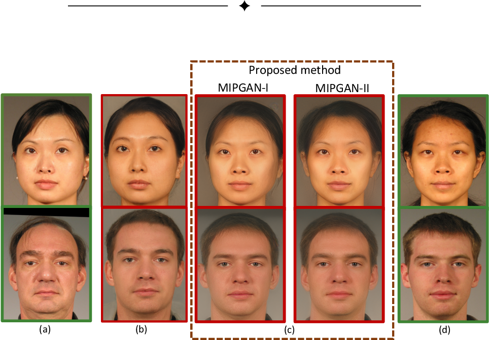 Figure 1 for MIPGAN -- Generating Robust and High Quality Morph Attacks Using Identity Prior Driven GAN
