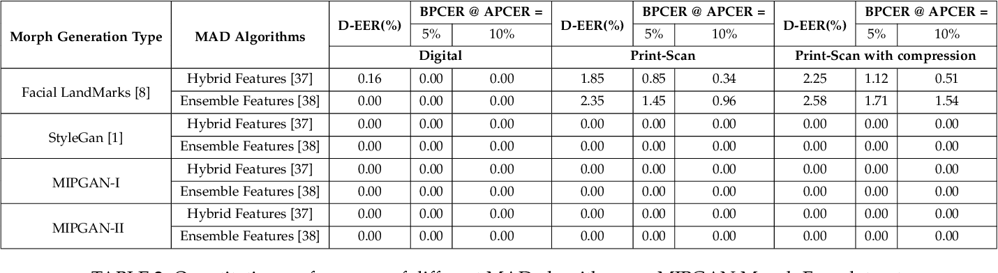 Figure 4 for MIPGAN -- Generating Robust and High Quality Morph Attacks Using Identity Prior Driven GAN