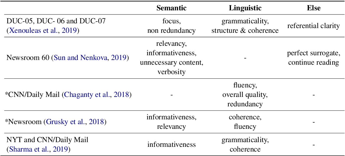 Figure 1 for Unsupervised Reference-Free Summary Quality Evaluation via Contrastive Learning
