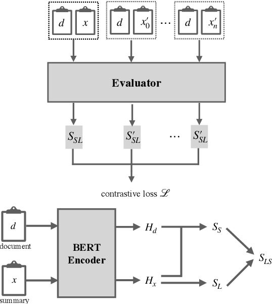 Figure 2 for Unsupervised Reference-Free Summary Quality Evaluation via Contrastive Learning