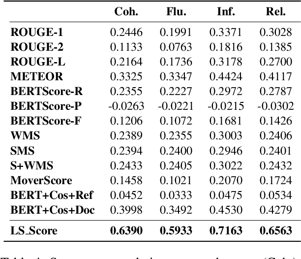 Figure 4 for Unsupervised Reference-Free Summary Quality Evaluation via Contrastive Learning
