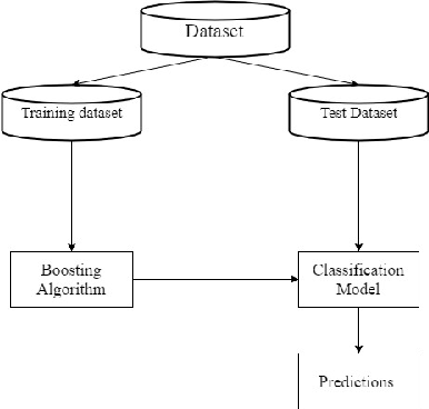 Figure 1 for MEBoost: Mixing Estimators with Boosting for Imbalanced Data Classification