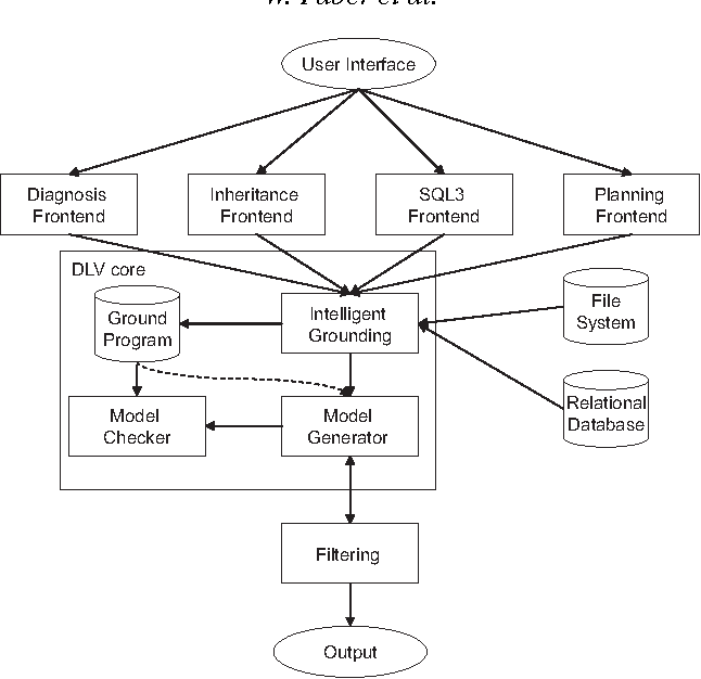 Figure 1 for Design and Implementation of Aggregate Functions in the DLV System