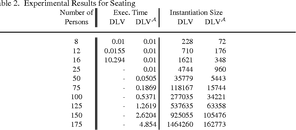 Figure 3 for Design and Implementation of Aggregate Functions in the DLV System