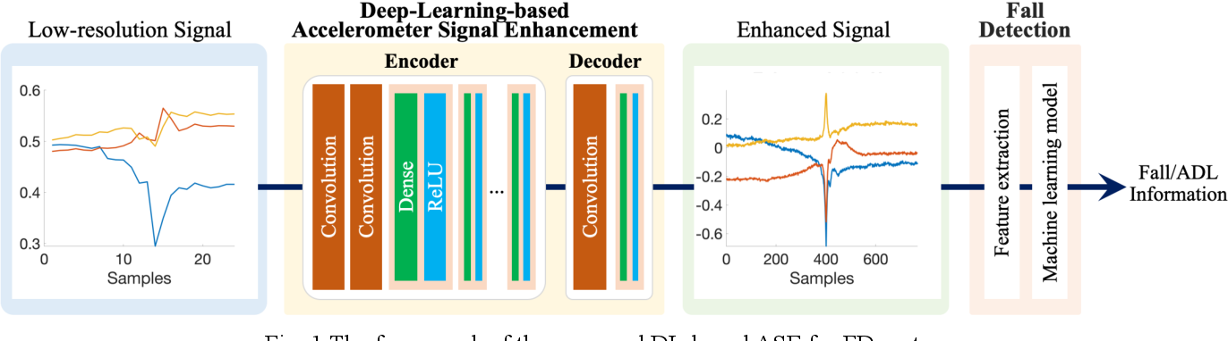 Figure 1 for Deep Learning Based Signal Enhancement of Low-Resolution Accelerometer for Fall Detection Systems