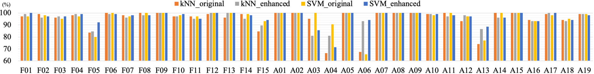 Figure 3 for Deep Learning Based Signal Enhancement of Low-Resolution Accelerometer for Fall Detection Systems