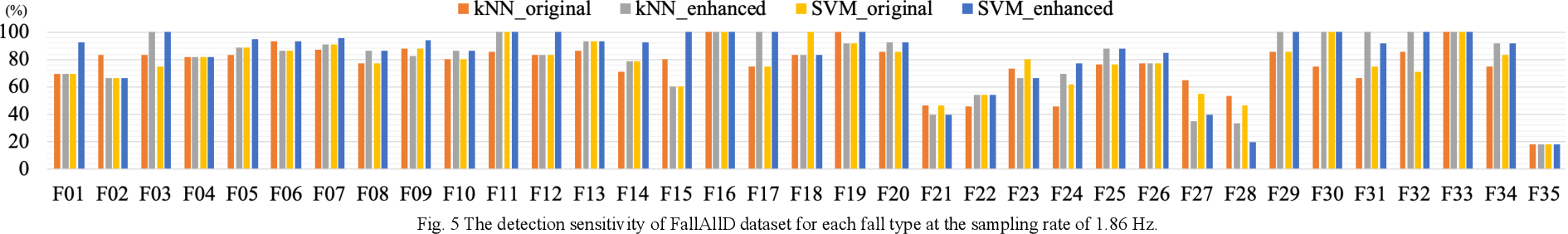 Figure 4 for Deep Learning Based Signal Enhancement of Low-Resolution Accelerometer for Fall Detection Systems