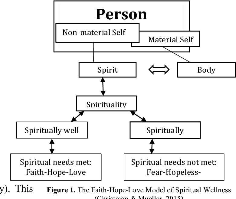 PDF] Spiritual Well-being, Faith, Hope, Anxiety and Loneliness in