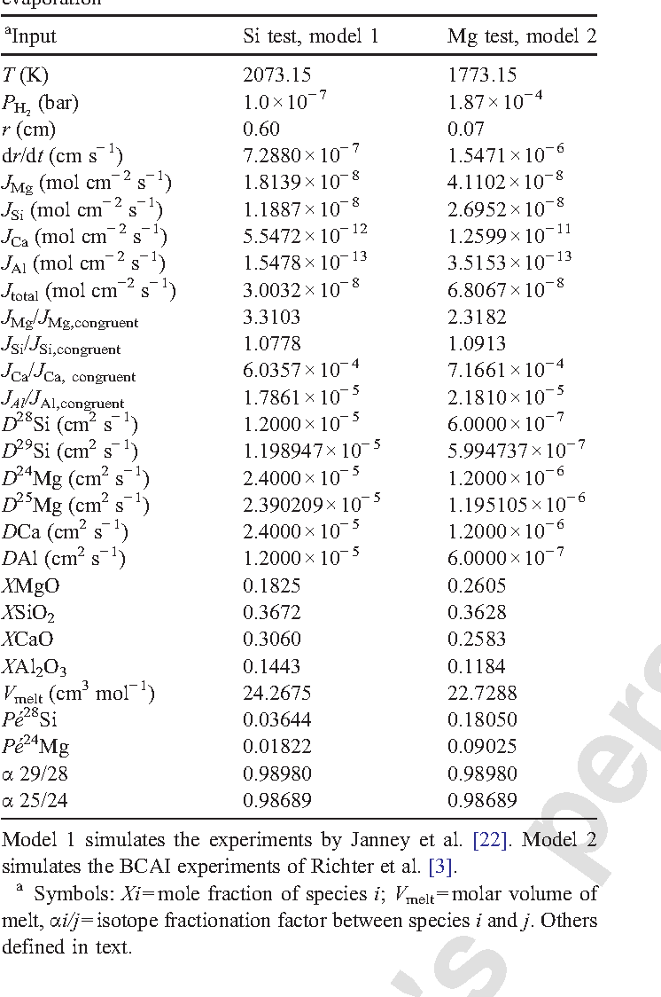 Astrophysics of CAI formation as revealed by silicon isotope LA-MC