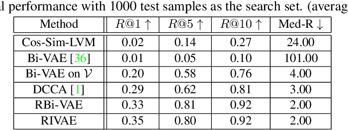 Figure 1 for Learning Disentangled Latent Factors from Paired Data in Cross-Modal Retrieval: An Implicit Identifiable VAE Approach