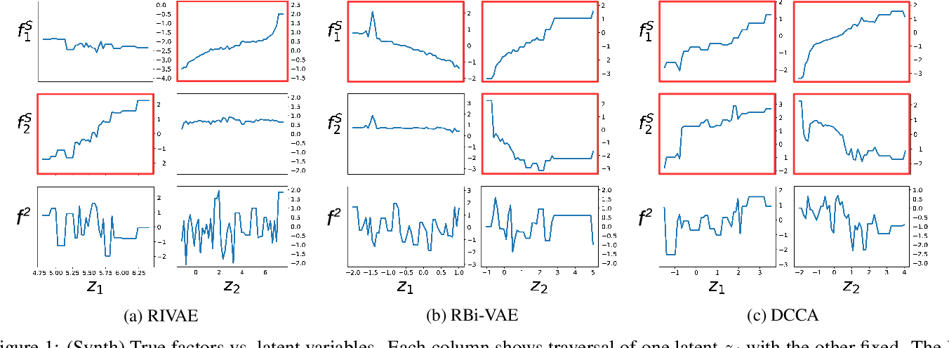 Figure 2 for Learning Disentangled Latent Factors from Paired Data in Cross-Modal Retrieval: An Implicit Identifiable VAE Approach