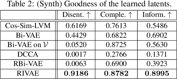 Figure 3 for Learning Disentangled Latent Factors from Paired Data in Cross-Modal Retrieval: An Implicit Identifiable VAE Approach