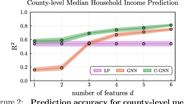 Figure 2 for Outcome Correlation in Graph Neural Network Regression