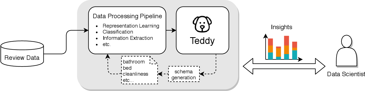 Figure 1 for Teddy: A System for Interactive Review Analysis