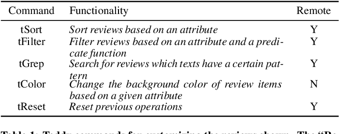 Figure 2 for Teddy: A System for Interactive Review Analysis