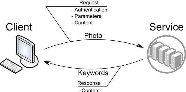 Rest Api Example Generation Using Javadoc Semantic Scholar