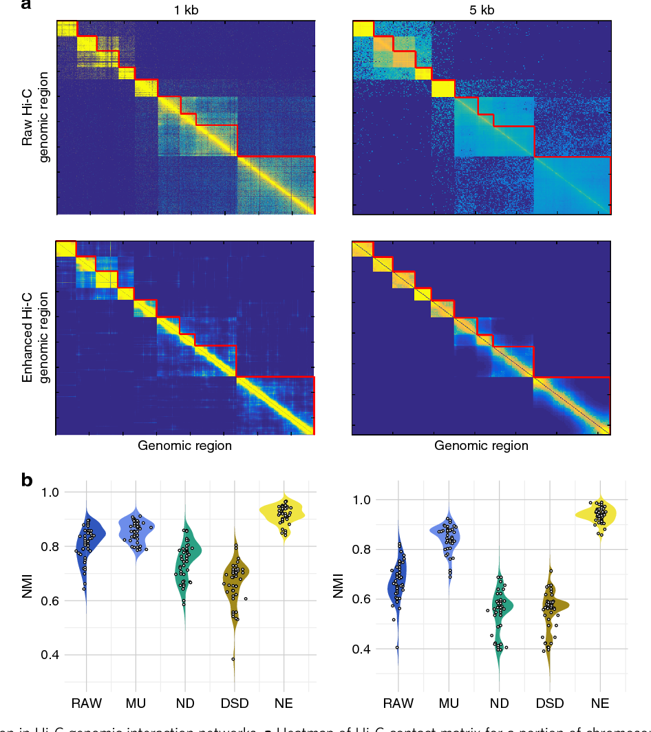 Figure 3 for Network Enhancement: a general method to denoise weighted biological networks
