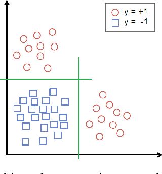Figure 1 for Prescriptive Cluster-Dependent Support Vector Machines with an Application to Reducing Hospital Readmissions