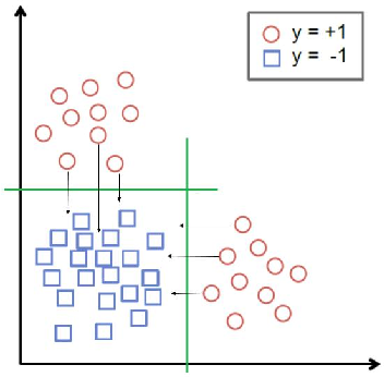 Figure 2 for Prescriptive Cluster-Dependent Support Vector Machines with an Application to Reducing Hospital Readmissions