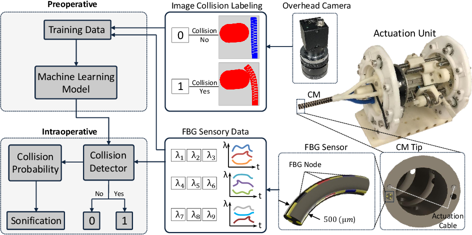 Figure 3 for Learning to Detect Collisions for Continuum Manipulators without a Prior Model