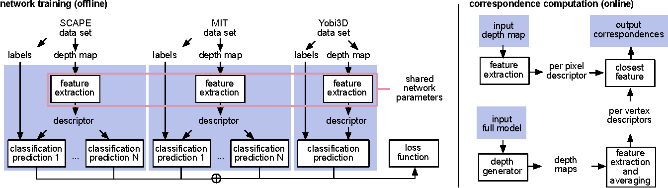 Figure 2 for Dense Human Body Correspondences Using Convolutional Networks