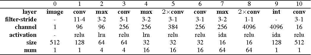 Figure 1 for Dense Human Body Correspondences Using Convolutional Networks