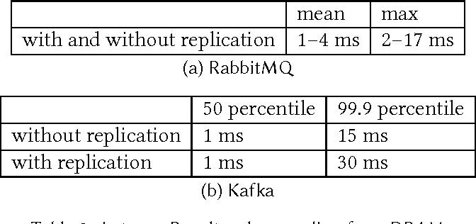 Table 2 from Kafka versus RabbitMQ - Semantic Scholar