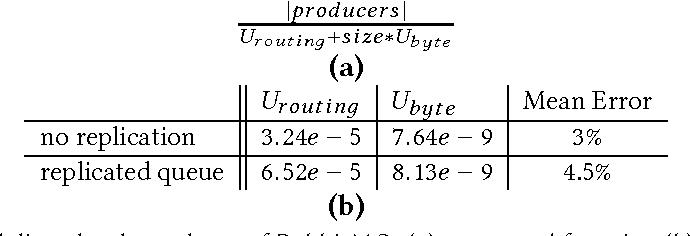 Table 3 from Kafka versus RabbitMQ - Semantic Scholar