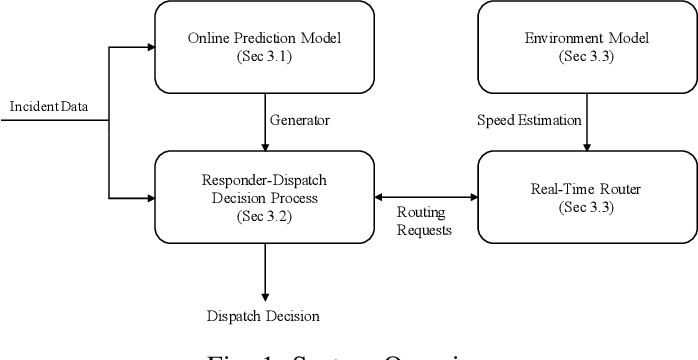 Figure 1 for An Online Decision-Theoretic Pipeline for Responder Dispatch