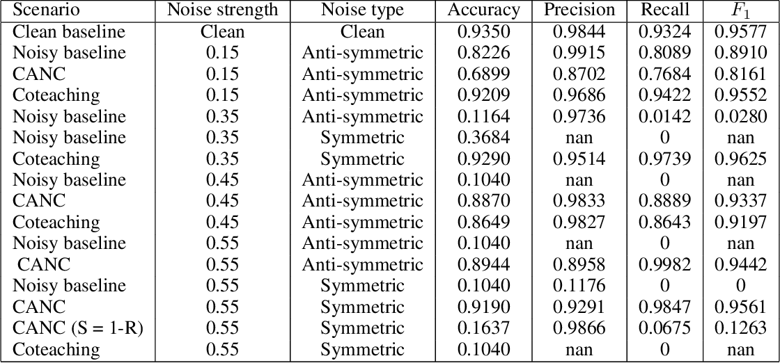 Figure 2 for Robust Deep Learning with Active Noise Cancellation for Spatial Computing
