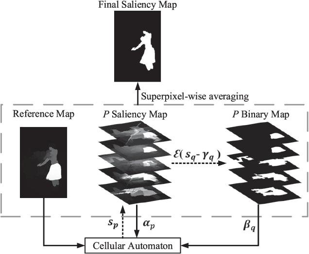 Figure 4 for Saliency Integration: An Arbitrator Model